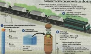 2014-01-11 Le Parisien Infographie Convois nucléaires
