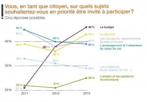 RESPUBLICA - Baromètre 2014, p.2