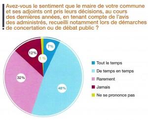Extrait de : Respublica, Baromètre de la concertation et de la décision publique 2014, p. 3.