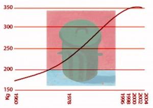 évolution en france de la production moyenne d'OM et assimilée par habitant 1960-2011
