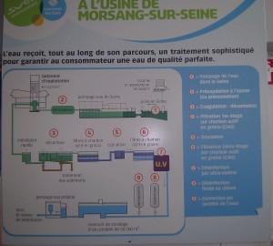 Synoptique du traitement de l'eau potable - © 2014 Lyonnaise de Eaux